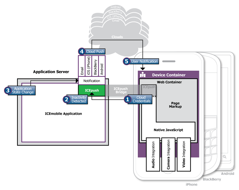 Cloud Push Architecture Diagram