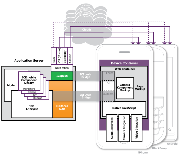 ICEmobile JSF Architecture Diagram