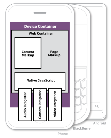 Create Hybrid Mobile Apps Using Containers