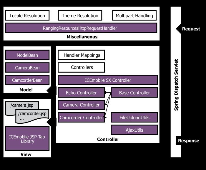 Spring MVC Integration